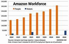 Chart Amazon Chart Amazon Robots On The Rise Gaining Slowly But