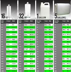 Carpet Conversion Chart Dilution Ratio Chart Image Result From The Chemical Guys