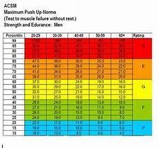 Pull Up Test Chart S M A R T Fitness Training Metabolic Warriors Test