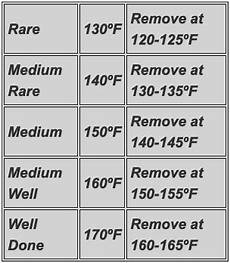 Prime Rib Temperature Chart Procedure For Smoking A Prime Rib That Has Out Of This