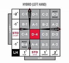 Titleist 915f Chart Surefit 174 Performance Guide Titleist