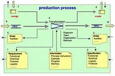 Production Process Productieproces Wikipedia