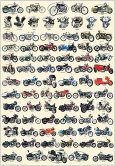 Harley Davidson Models Chart Harley Davidson Posters Free Carl Hungness History Of