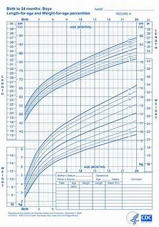 Baby Boy Growth Chart After Birth Who Growth Charts For Children Boys And Girls Baby Boy