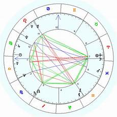 Birth Chart Free Best Get Your Free Birth Chart Best Choice With Images