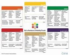 Rainbow Diet Food Chart Ways To Ensure Proper Nutrition Follow The Rainbow