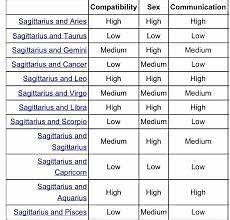 Leo Capricorn Compatibility Chart Image Result For Aries Compatibility Chart Capricorn