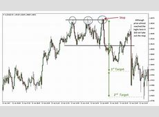 Rounding and Triple Tops and Bottoms   FX Trading