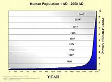 World Population Increase Chart More Attention To The Effects Of World Population Growth