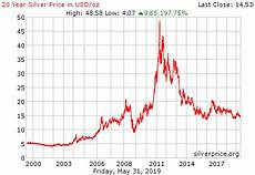 20 Year Gold Chart The Price Of Silver Silver Monthly