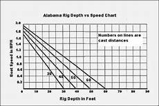 Trolling Line Depth Chart Jakes Fishing Facts The Alabama Rig Good Or Bad