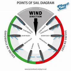 Sailing Wind Chart Play To Sail Use Wind Amp Sails To Move A Boat To The