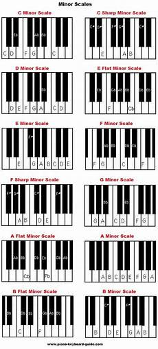 All Piano Scales Chart Piano Music Scales Major Amp Minor Piano Scales Music