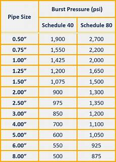 Pvc Pipe Schedule Chart How Strong Is Pvc Pipe With Pvc Strength Charts