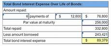 Bond Interest Expense Calculator Solved Stanford Issues Bonds Dated January 1 2015 With