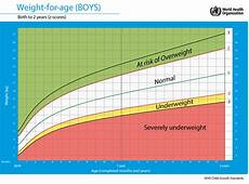 Boys Weight For Age Chart Weight For Age Boys Positive Parenting