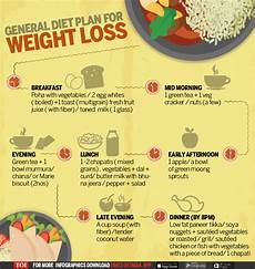Paleo Diet Chart For Weight Loss Indian What S Wrong With Your Diet Times Of India
