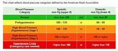 Understanding Blood Pressure Chart Blood Pressure By The Numbers Atrius Healthatrius Health