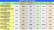 Ddr3 Ram Frequency Chart Ddr2 Ddr3 Overlap Speeds Ocz Introduces Ddr3 1800
