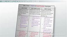 Kwl Chart Example Graphic Organizer And Classroom