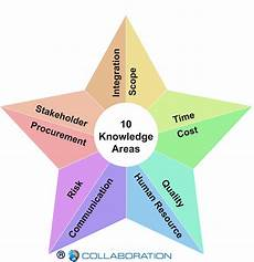 Project Management Knowledge Areas 10 Knowledge Areas Of Project Management Pmp Kl