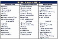 List Of Career Skills Mid Career Transitions Drexel Goodwin