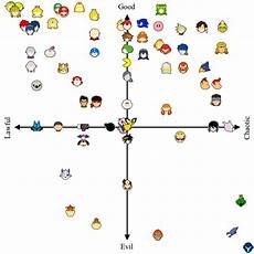 Super Smash Bros Character Chart I Put The Smash Characters On An Alignment Chart Smashbros