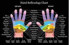 Reflexology Chart Headache You Can Get Rid Of Headaches Using Acupressure We Give