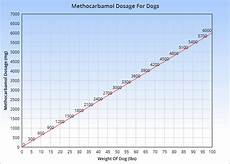 Methocarbamol For Dogs Dosage Chart Methocarbamol For Dogs Veterinary Place