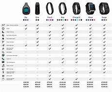 Fitbit Comparison Chart Uk Best Fitbit 2017 Which Fitbit Is Best To Buy Feature