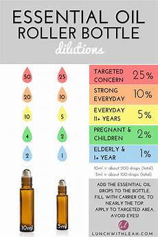Rollerball Dilution Chart How To Make Diy Roller Bottles With Essential Oil Recipes