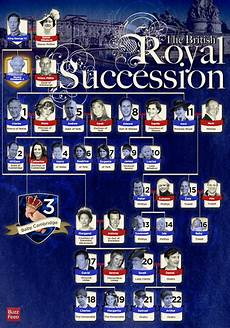 English Royalty Chart Chart Showing Who Is In Line For The British Royal Succession