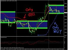 Panca Eagle Breakout Strategy   Forex Strategies   Forex