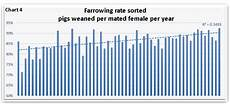 Farrowing Chart Is It Time For Your Farm To Consider Batch Farrowing