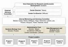 Cibc Organizational Chart About Cibc Nebraska Center For Integrated Biomolecular