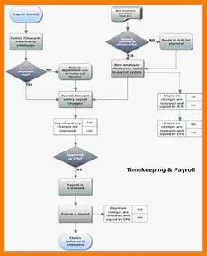 Payroll Flowchart Process 8 Payroll Flowchart Pay Stub Format