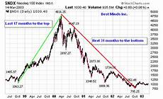 1999 stock market chart stock market bubble not so sweet sixteen the market