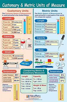 Metric Mass Chart Metric Units Of Measurement Chart For Kids World Of