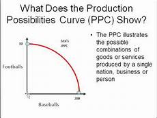 Production Possibility Curve Opportunity Cost Amp Production Possibilities Curve