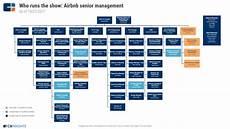 Software Development Organization Chart What Makes Good Software Architecture Dev