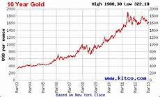 Gold Chart 10 Jahre On The Gold And Silver Price Super Cycles