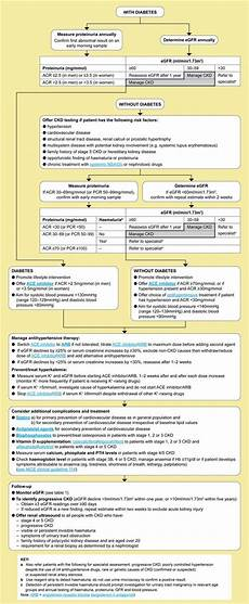 Ckd Stages Chart Early Identification And Management Of Chronic Kidney