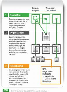 Information Architecture Putting Seo In Its Place An Information Architecture