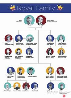Queen Elizabeth Lineage Chart The Entire Royal Family Tree Explained In One Easy Chart