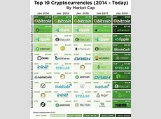 Invest Openly: Top 10 Cryptocurrencies For the Past 5
