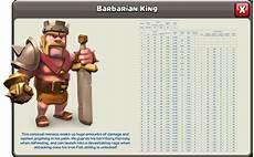 Barbarian King Upgrade Chart Heroes Medan Avengers
