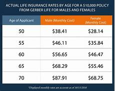 Whole Life Insurance Price Chart What Is Guaranteed Issue Life Insurance