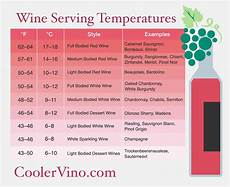 Wine Storing Temperature Chart Guide To Wine Serving Temperature Coolervino