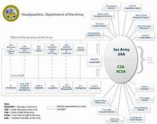 Army Materiel Command Org Chart Structure Of The United States Army Wikiwand