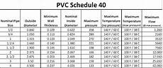 Pvc Pipe Fittings Chart Aquarium Plumbing Pipe And Fittings Reef Aquarium